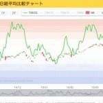 2015.4.7 騰落レシオ