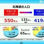 北海道の人口が130万人いなくなる(北洋銀行8524)