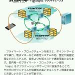 さくらインターネット(3778)がテックビューロのブロックチェーンを金融機関に提供していくら儲けれるのか考察してみた。