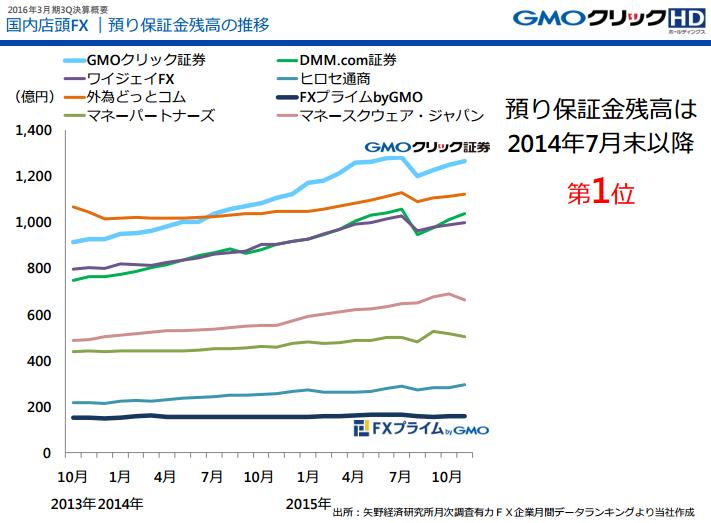 FX預かり保証金残高の推移