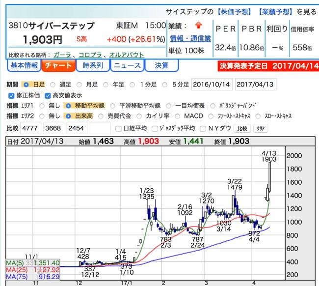 株価 サイバー ステップ