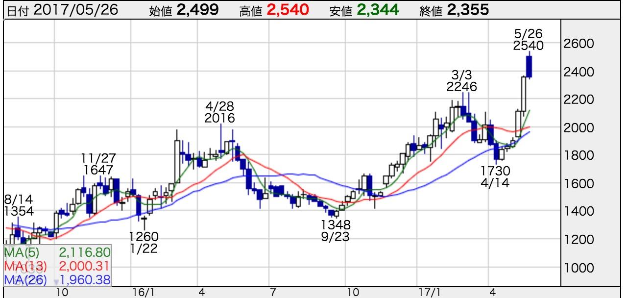 キーパー 技研 株価 KeePer技研 (6036) : 株価/予想・目標株価
