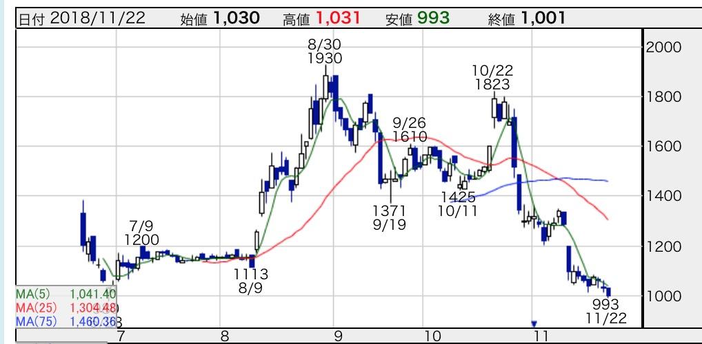 日医 工 の 株価