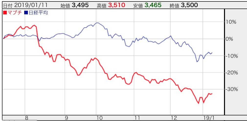 株価 マブチ モーター