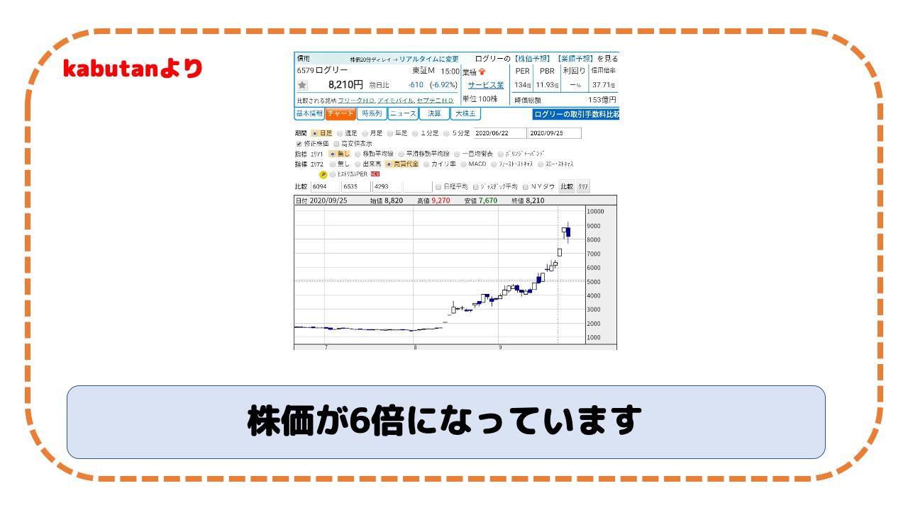 ログリー 株価 掲示板